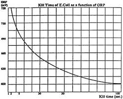 Orp Chart Oxidation Reduction Potential Fact Sheets