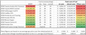figure 1 this table shows a fact which some may view with shock fuel costs for a variety of vehicles are roughly proportional to the sticker over
