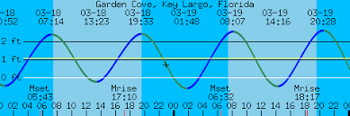 Tide Chart Key Largo Garden Cove Key Largo Florida Tides And Weather For