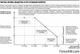 Уставной капитал ustavnoy capital это Чистые активы общества и его уставный капитал