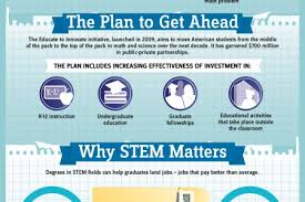 What Are Stem Careers Why Stem Matters Visual Ly