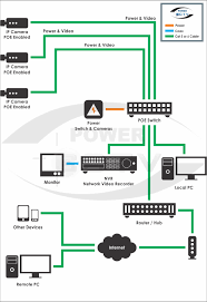 poe cat5 wiring diagram poe image wiring diagram powercctv company services on poe cat5 wiring diagram
