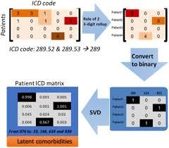 Matrix Electronic Charting Latent Based Imputation Of Laboratory Measures From