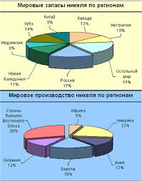 Реферат Мировые ресурсы никеля ru  принадлежащих компаниям wmc и queensland nickel inc Подробную информацию по распределению мировых запасов никеля см на графике 1