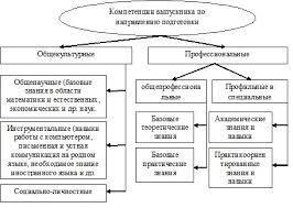 ОСОБЕННОСТИ РЕАЛИЗАЦИИ КОМПЕТЕНТНОСТНОГО ПОДХОДА В СИСТЕМЕ ВЫСШЕГО  Рисунок 2 Компетенции выпускника по направлению подготовки В современной российской образовательной системе реализация компетентностного подхода
