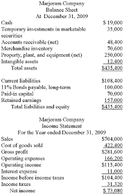Solved The Condensed Balance Sheet And Income Statement F