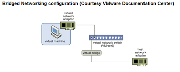 understanding the different network types in vmware and virtualbox repeater in computer network at Bridge Network Connection Diagram