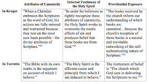 Biblical Canon Comparison Chart Bring The Books Comparing Turretin And Kruger On The Canon