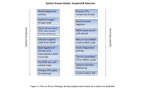 Power Management Support For I Mx6 Windows Embedded Compact 7