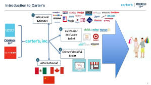 Carters Inc Introduction To Carters 2 Wholesale