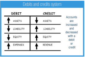 Using Debit And Credit Golden Rules Of Accounting Concepts