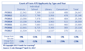 form 5045 significant decline in form 470 applicants