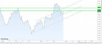 Crude 130 Points Profit 12 Month High Silver Bullish