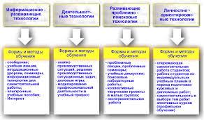 Диссертация на тему Внедрение инновационных технологий в учебный  hello html 7aaf128 gif hello html mb05c167 gif hello html m5020ae92 gif