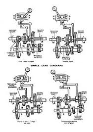 manual transmission diagram showing a three speed gearbox first second and reverse gears are crash engagement while third is direct drive the constant mesh gears drive