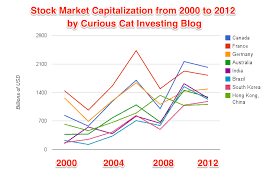 Global Stock Market Capitalization From 2000 To 2012 At