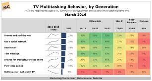 Generation Chart Multitainment Behavior By Generation Chart