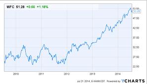 Wfc Stock Chart Lenscrafters Online Bill Payment