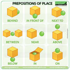 Basic Prepositions Of Place Woodward English