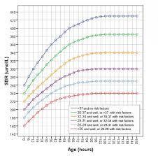 Bilirubin Levels Chart Uk 2019