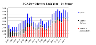 State False Claims Act Chart False Claims Act 2018 Year In Review Making Sense Of The