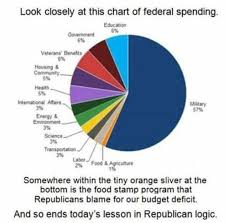 Us Spending Chart Pie Chart Of Federal Spending Circulating On The Internet