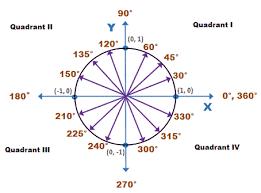 Radian Angle Chart Unit Circle Wyzant Resources
