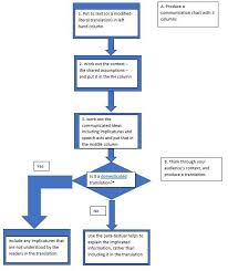 Flow Chart Theory Scripture Engagement A Flow Chart For Bible Translation A