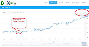 1 Btc To Inr Chart Bitcoin To Inr Currency Exchange Rates