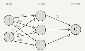 mind how to build a neural network part one to get the final value we apply the activation function to the hidden layer sums the purpose of the activation function is to transform the input signal