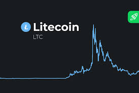 Reddit users have shared their opinions and claimed that the development of bitcoin cash can be affected by the following things. Litecoin Ltc Price Prediction 2021 How High Will Ltc Price Reach