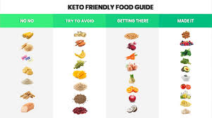 Keto Friendly Food Chart What Is The Keto Diet Is It For Me Vegefied