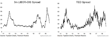 Chart Ted Spread And Libor Ois