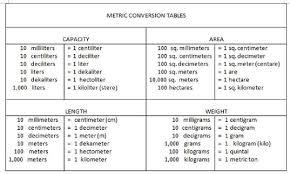 Physics Conversion Chart 60 Matter Of Fact Metric Conversion Physics
