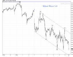 Dow 30 Chart Intraday Dow 30 Mini Crash Update Elliott Wave 5 0