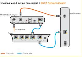moca modem and wiring diagram data wiring diagram blog please provide complete concise accurate descrip xfinity help echo wiring diagram moca modem and wiring diagram