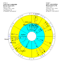 Mars Upsets Trump As Cruz Gains Ground Modern Vedic Astrology