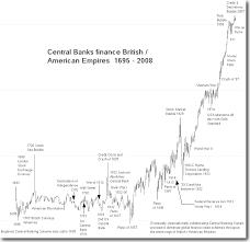 Historical Stock Charts Stock Market History Timeline And Major Evolution Milestones