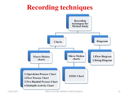 Method Study Charts And Diagrams Industrial Engineering Method Study And Work Study