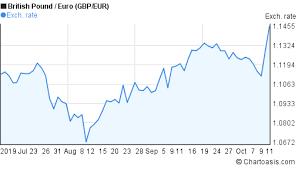 Gbp Eur Chart 3 Months Chartoasis Com