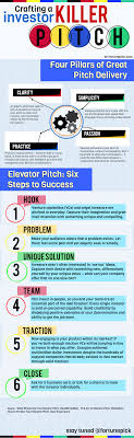 best images about elevator pitch the arts how 17 best images about elevator pitch the arts how to craft and elevator