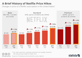Price History Chart Chart A Brief History Of Netflix Price Hikes Statista