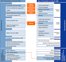 Nokia Organizational Chart 2018 E20vf