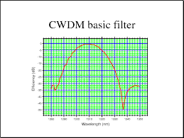 B Spectral Response Of A 12 Nm Wide Cwdm Vbg Filter