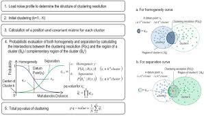 360 Evaluation Impressive Figure 48 Schematic Diagram Of The Algorithm Of The Probabilistic