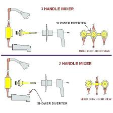 leaking bathtub faucet enchanting how to fix a leaky bathroom faucet home attractive how to stop
