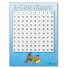 100 Chart Poster 1 100 Chart And 0 99 Chart Poster