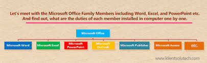Ms Word Powerpoint Uses Of Microsoft Office Applications In Daily Life Klient Solutech