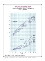Physical Growth Charts 2 Years To 18 Years