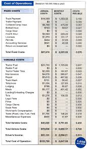 Trip Charge Calculator Figuring Cost Per Mile Owner Operator Independent Drivers Association